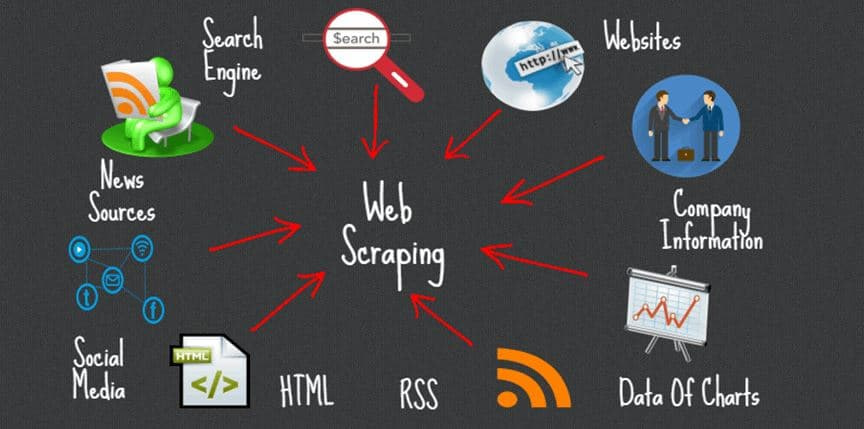 What Is Web Scraping And How Can You Use It?