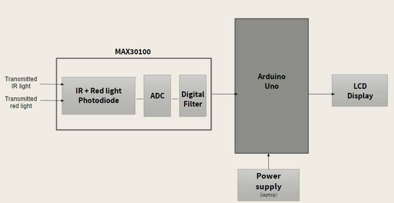 How to Build Project with Oximeter sensor using Arduino