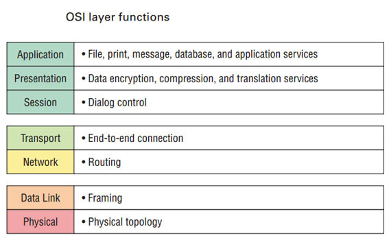 The OSI Model's Seven Layers Defined and Functions Explained