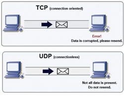 What-is-differences-between-TCP-and-UDP