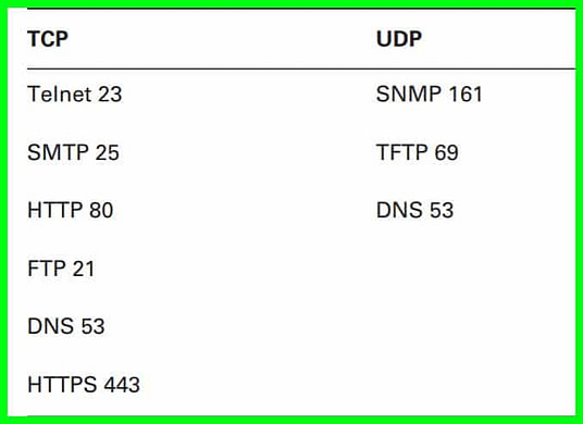 What Is The Difference Between TCP and UDP Protocol