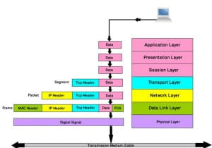 Most-Common-Interview-Questions-on-OSI-model1