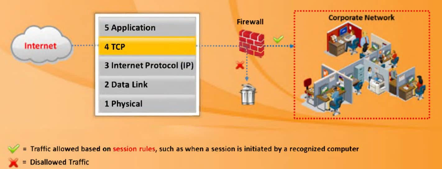 What is Firewall? 🤔 Types of Firewalls: The Definitive Guide