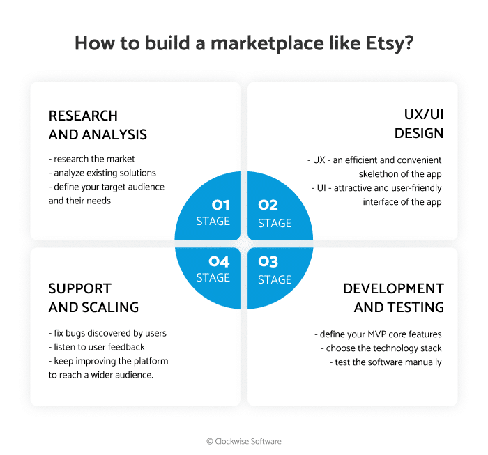 How to Make a Marketplace and Online Marketplace Trends to Follow in 2021