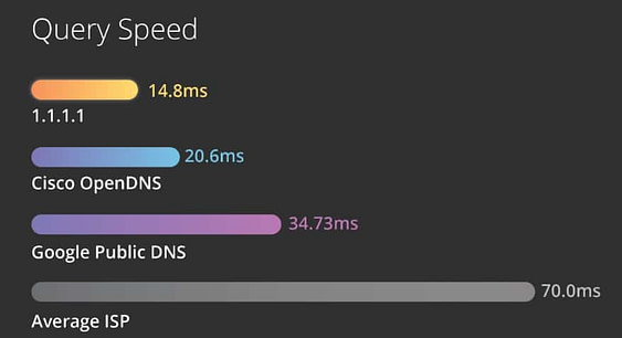 15 Of The Best DNS For Gaming To Get Optimal Performance