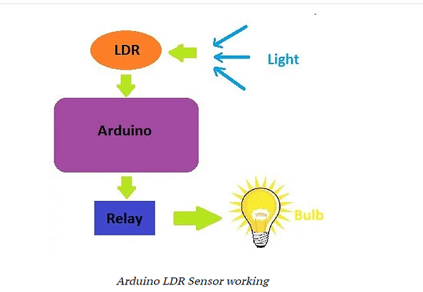 How to Build a Project Using LDR sensors and Arduino UNO